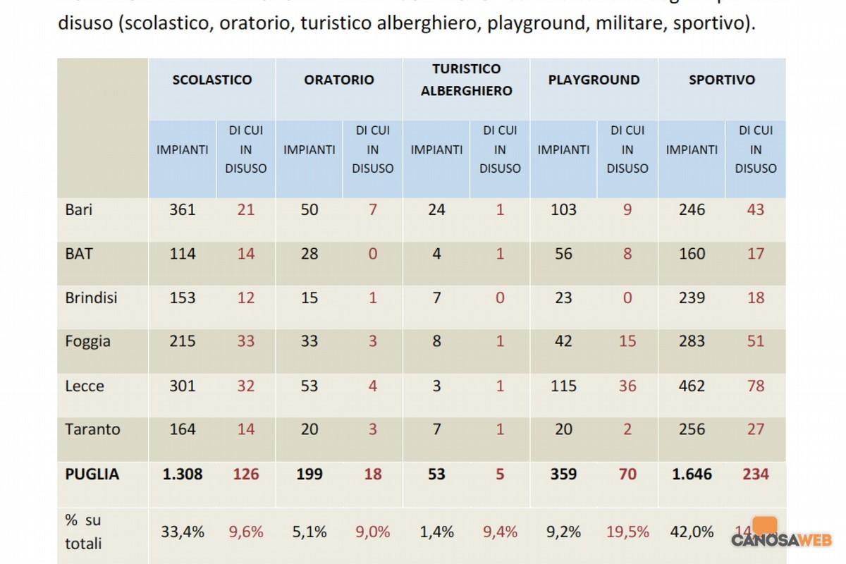 Tabella impiantisti sportivi Puglia