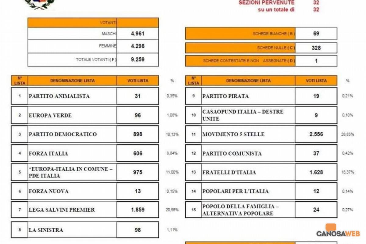2019 Elezioni Europee Canosa di Puglia(BT)