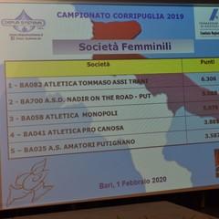 Bari CorriPuglia 2019 Classifica Femminile 4° posto Atletica Pro Canosa