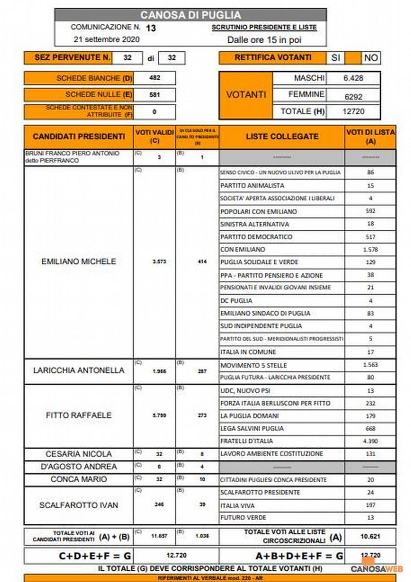 RISULTATI DEFINITIVI ELEZIONI REGIONALI  2020 CANOSA DI PUGLIA