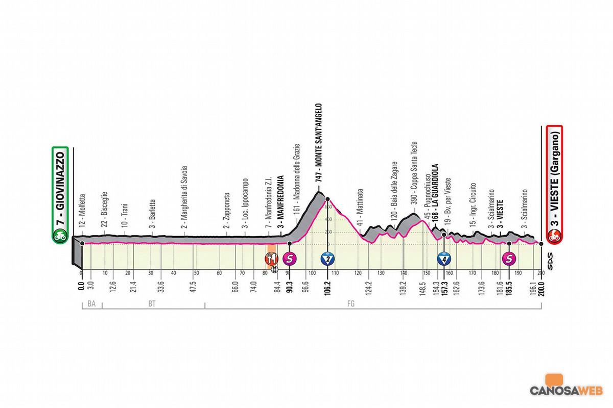 2020 Giro d'Italia: 8^Tappa Giovinazzo-Vieste