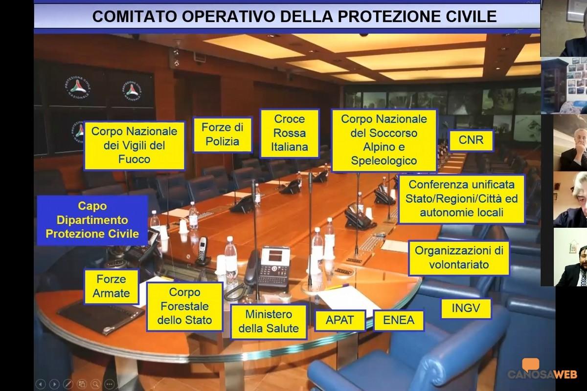 2020 Videoconferenza  Il Rotary e la Protezione Civile