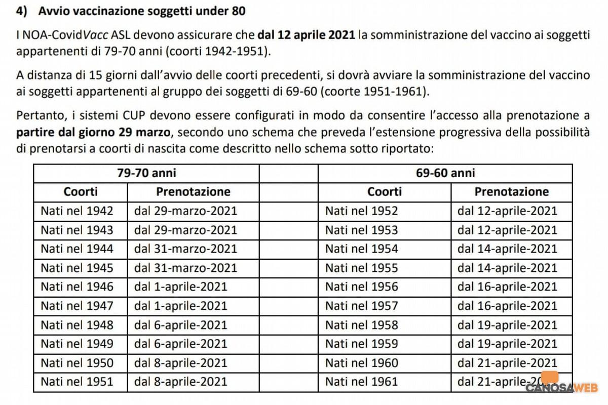 Piano Vaccinale Regione Puglia